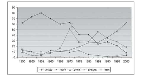 תוצאות הבחירות לראשי רשויות מקומיות ביישובים יהודיים ומעורבים על פי גושים פוליטיים[25]