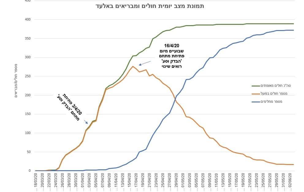 """, גרף 1: תמונת המצב בעיר אלעד בעת משבר הקורונה (מקור: שי נתן, חמ""""ל אלעד)ghirshgraph1"""