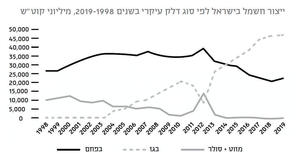"""איור 1: יצור חשמל בישראל לפי סוג דלק עיקרי בשנים 1998-2019, מיליוני קוט""""ש"""