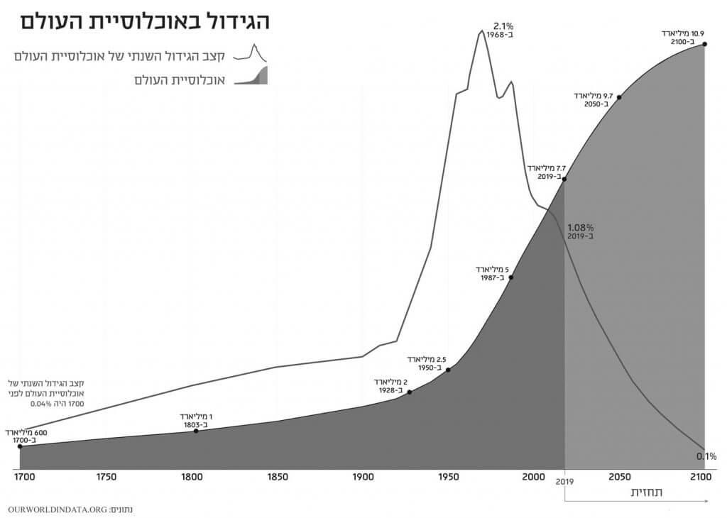 הגידול באוכלוסית העולם, נתונים: ourworldindata.org